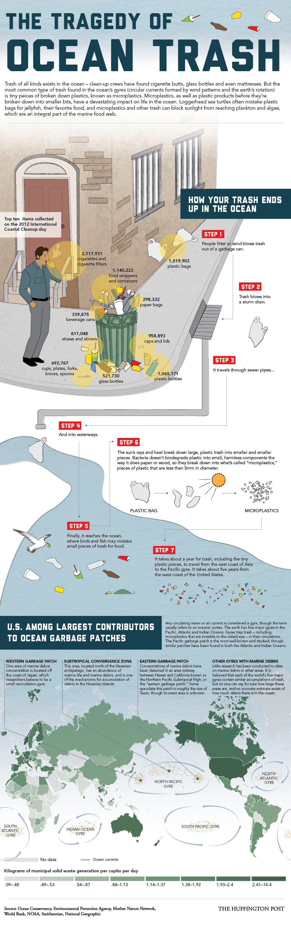This Is How Your Plastic Bag Ends Up In Massive Ocean Garbage Patches