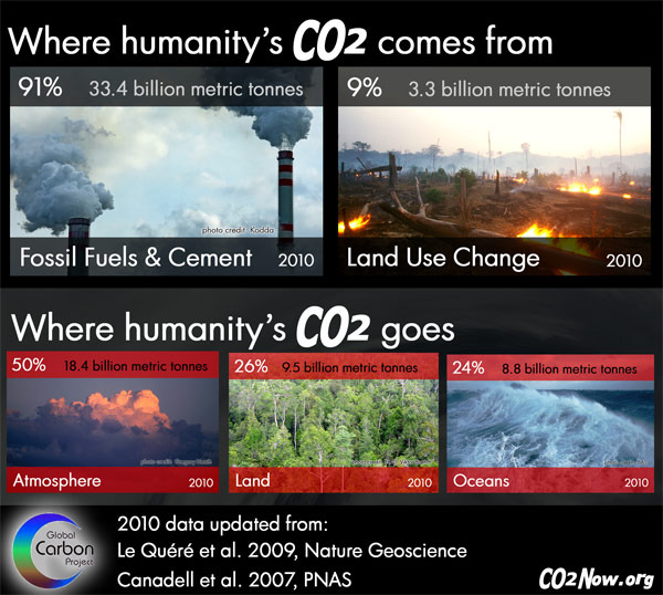 Where were we this April on the CO2 Graph?