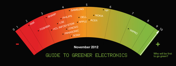 Wipro, an Indian electronics company, gets the top honor in Greenpeace's Green Electronics Guide.