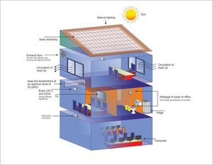 Guide for an energy efficient office