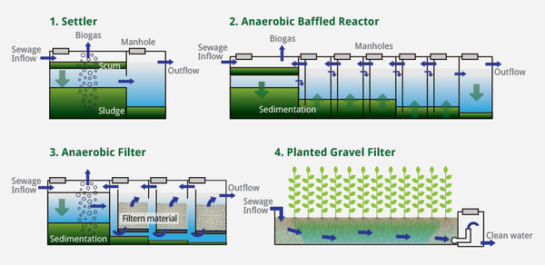 What's a Root Zone Waste Water Treatment
