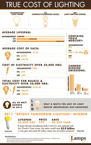 True Cost of Lighting