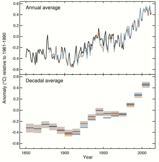 What happens if we overshoot the two degree target for limiting global warming? | Carbon Brief