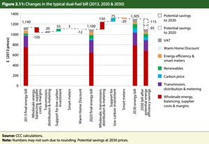 Low carbon policies could cut household energy costs after 2030 | Carbon Brief