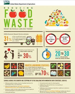 Creative Solutions to Ending School #FoodWaste by @USDANutrition