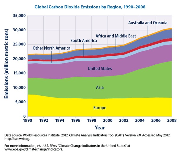 @EPAGov - carbon dioxide emissions from 1990 to 2008 for different regions of the world