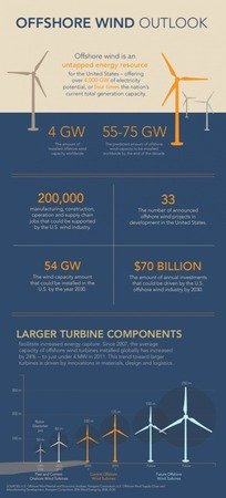 Offshore Wind Energy - challenges and opportunities for US