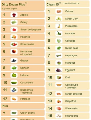 EWG's Shopper's Guide to Pesticides in Produce™