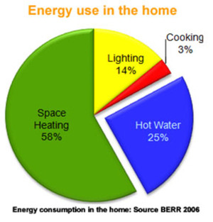 Energy Usage distribution