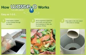Waste20 food waste digester - reducing organic food waste ending up in landfills