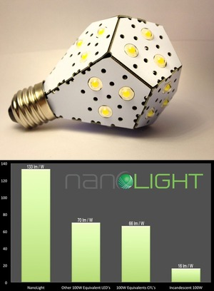 NanoLight - new high for efficient lighting 12 watts ~ 100W incandescent lightbulb