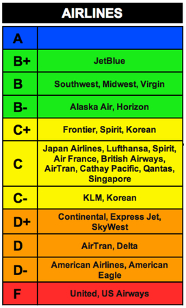 Ranking the airline service industry