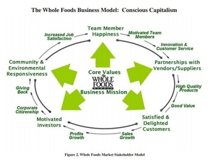 What is Conscious Capitalism? How Different is it from #CSR?