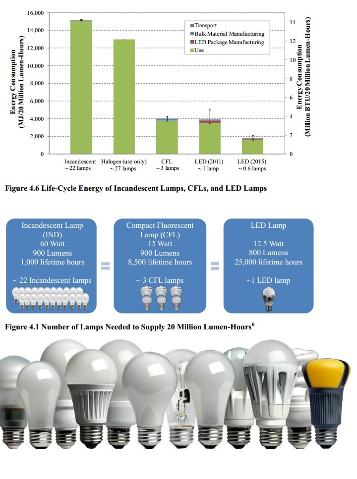 CFLs or LEDs - Which one is better?