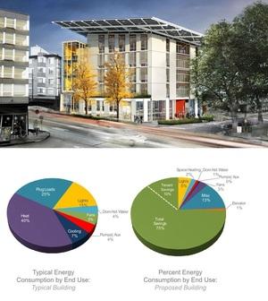 Bullitt Center - The Greenest Commercial Building in the World