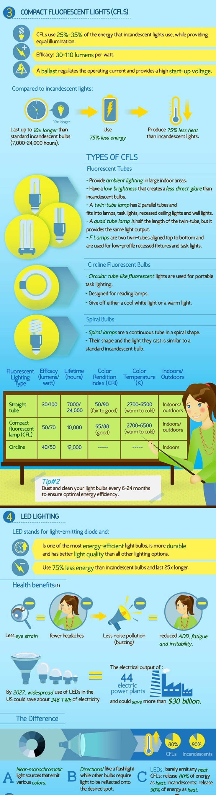 CFLs and LED - the differences and advantages