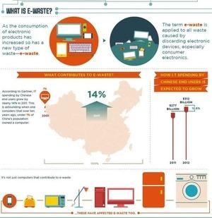 Visualizing The World's E-Waste Problem via @FastCoExist