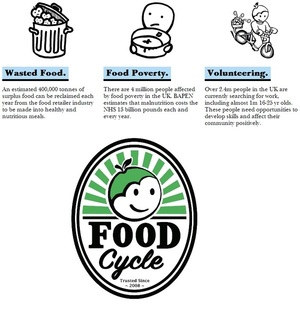 FoodCycle @foodcycle - Simple local solution to food waste