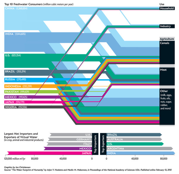 Which Nations Consume the Most Water? via ScientificAmerican